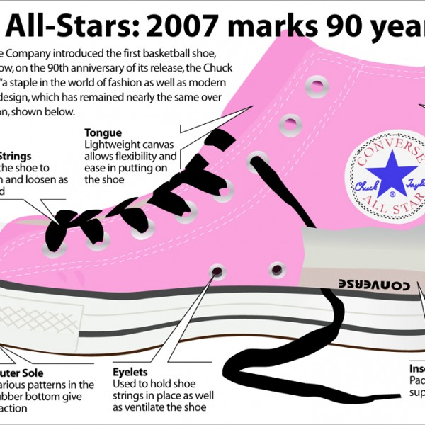 Breaking down the Converse All-Star